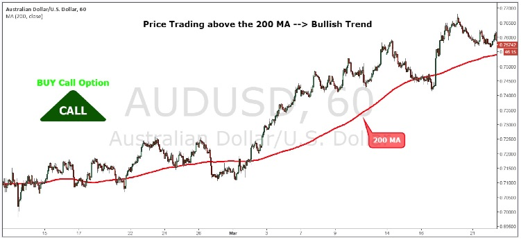 price-trading-above-200-ma