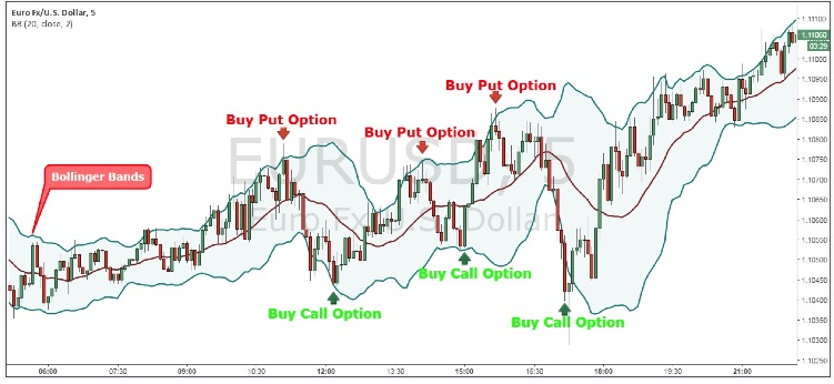 Whenever the price touches the upper Bollinger Band that can be a good opportunity to buy Put Option and respectively when the price touches the lower Bollinger Band that can be a good opportunity to buy Call Options.